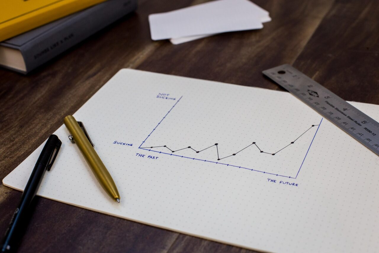 Measuring one KPI on a graph