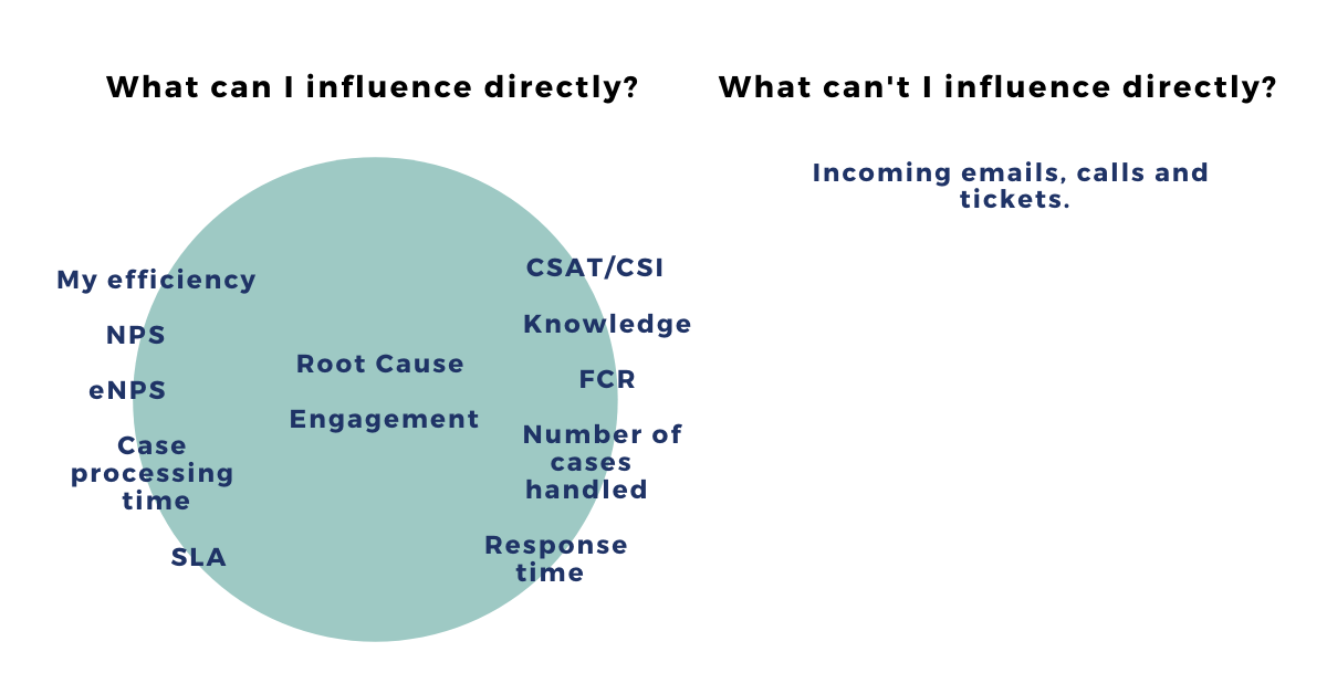 A graph of what KPIs an agent can influence in customer service
